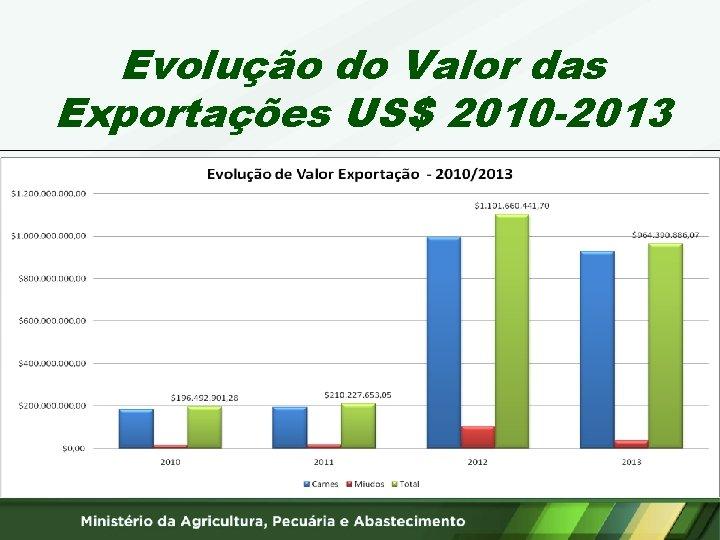 Evolução do Valor das Exportações US$ 2010 -2013