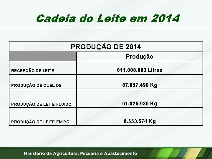 Cadeia do Leite em 2014 PRODUÇÃO DE 2014 RECEPÇÃO DE LEITE Produção 811. 008.