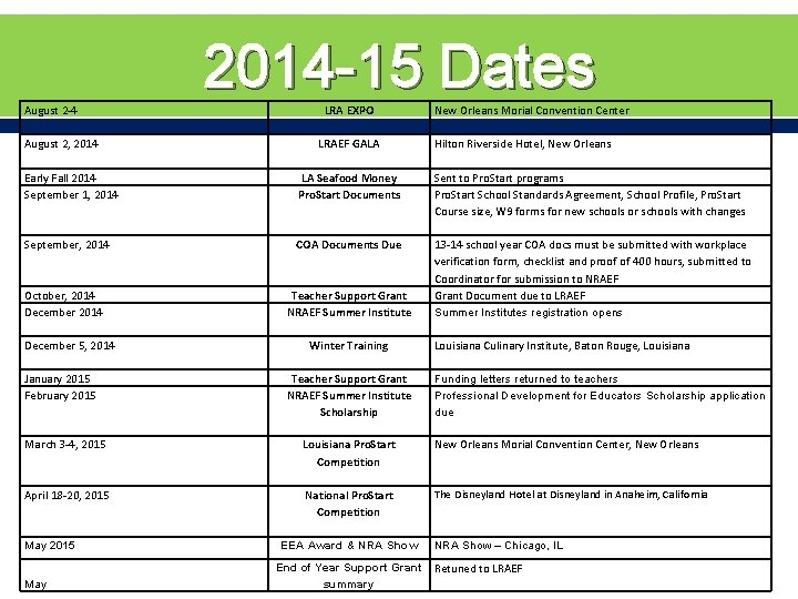 2014 -15 Dates August 2 -4 August 2, 2014 Early Fall 2014 September 1,