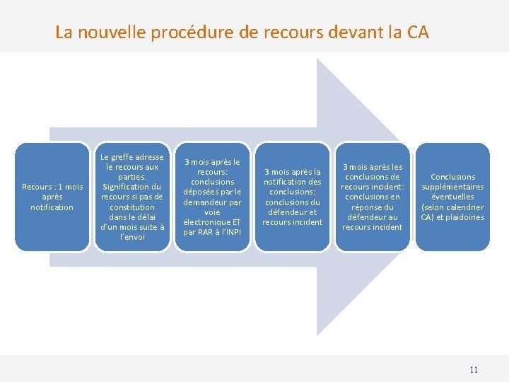La nouvelle procédure de recours devant la CA Recours : 1 mois après notification