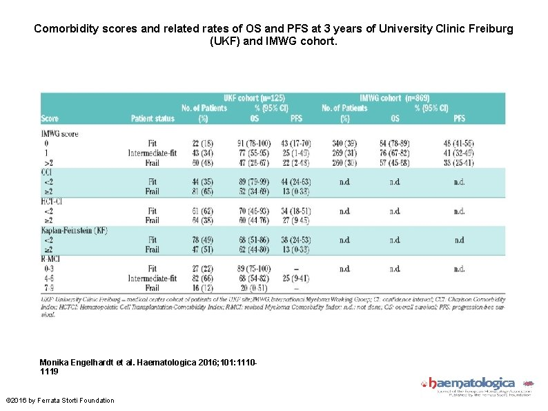 Comorbidity scores and related rates of OS and PFS at 3 years of University