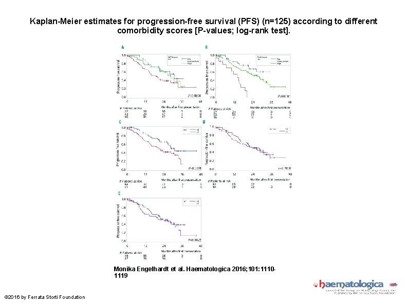 Kaplan-Meier estimates for progression-free survival (PFS) (n=125) according to different comorbidity scores [P-values; log-rank