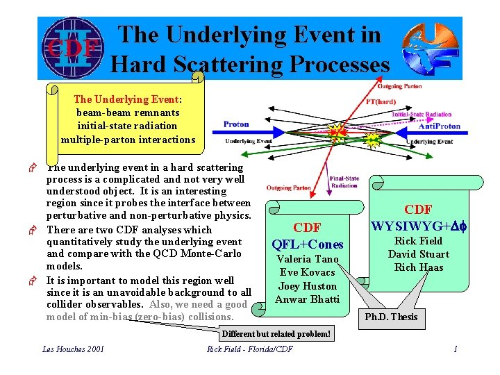 The Underlying Event in Hard Scattering Processes The Underlying Event: beam-beam remnants initial-state radiation