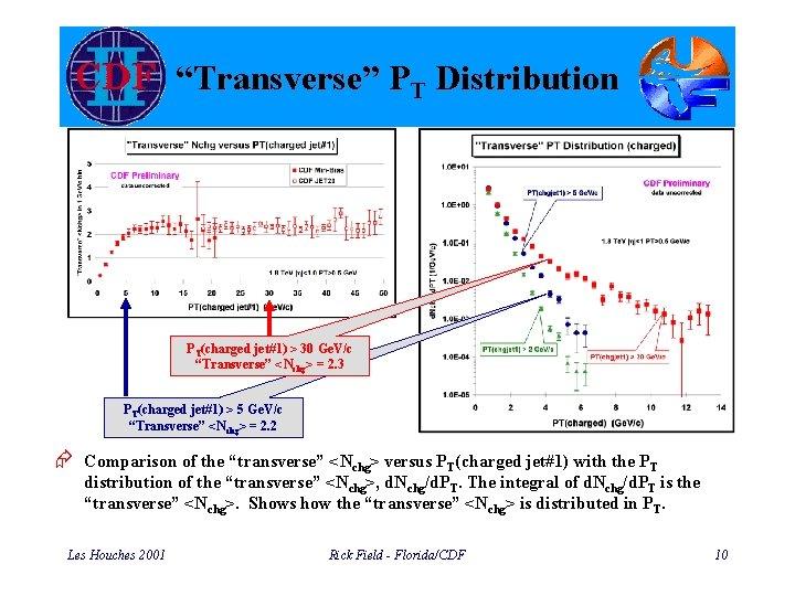 """""""Transverse"""" PT Distribution PT(charged jet#1) > 30 Ge. V/c """"Transverse"""" <Nchg> = 2. 3"""