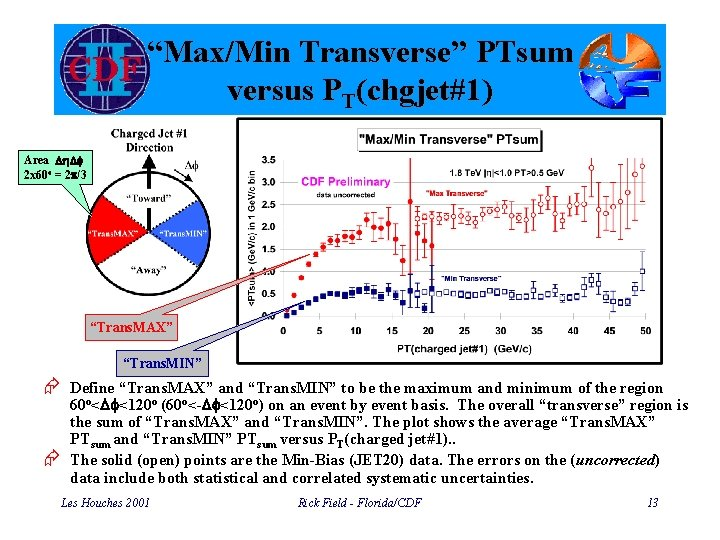 """Max/Min Transverse"" PTsum versus PT(chgjet#1) Area Dh. Df 2 x 60 o = 2"