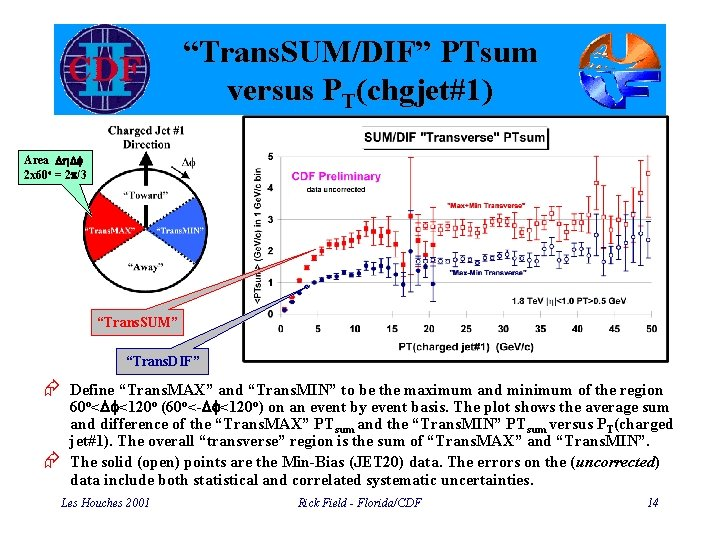 """Trans. SUM/DIF"" PTsum versus PT(chgjet#1) Area Dh. Df 2 x 60 o = 2"