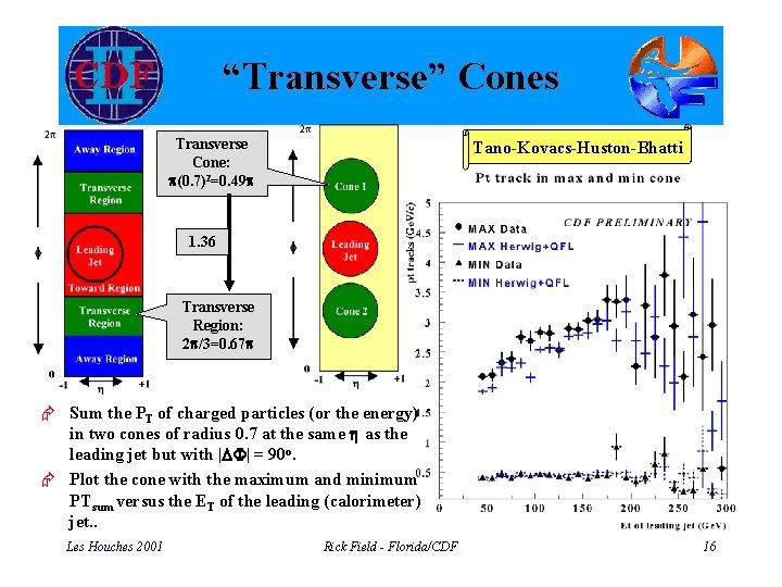 """Transverse"" Cones Transverse Cone: p(0. 7)2=0. 49 p Tano-Kovacs-Huston-Bhatti 1. 36 Transverse Region: 2"