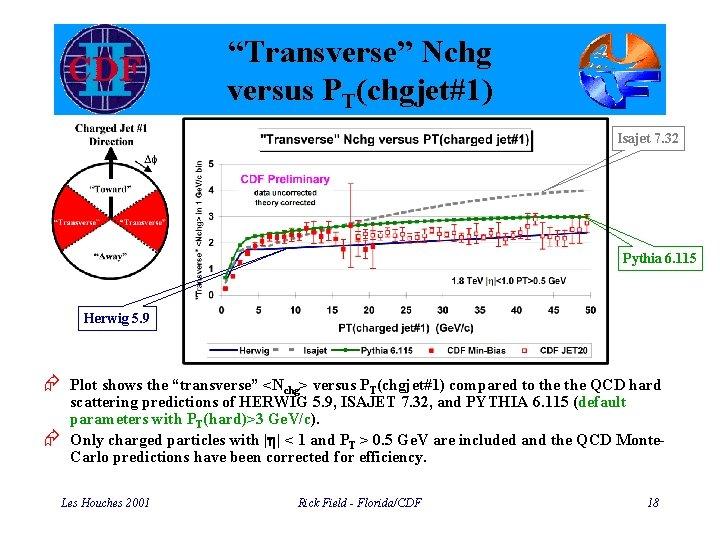 """""""Transverse"""" Nchg versus PT(chgjet#1) Isajet 7. 32 Pythia 6. 115 Herwig 5. 9 Æ"""