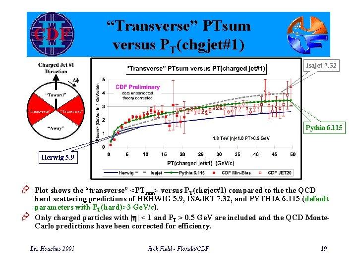 """""""Transverse"""" PTsum versus PT(chgjet#1) Isajet 7. 32 Pythia 6. 115 Herwig 5. 9 Æ"""