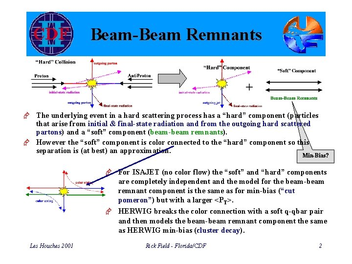 """Beam-Beam Remnants Æ The underlying event in a hard scattering process has a """"hard"""""""