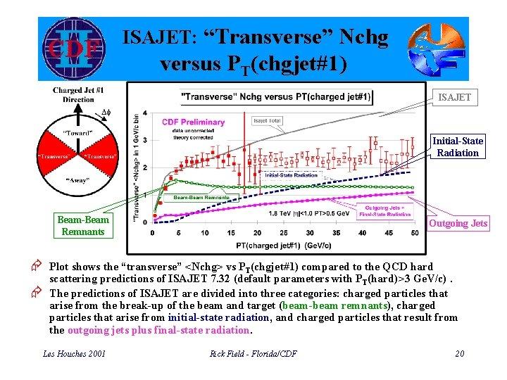 "ISAJET: ""Transverse"" Nchg versus PT(chgjet#1) ISAJET Initial-State Radiation Beam-Beam Remnants Outgoing Jets Æ Plot"