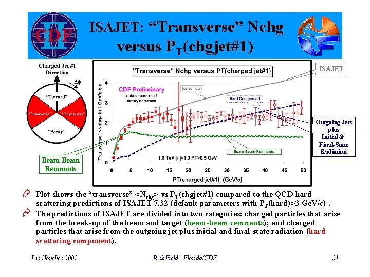 """ISAJET: """"Transverse"""" Nchg versus PT(chgjet#1) ISAJET Outgoing Jets plus Initial & Final-State Radiation Beam-Beam"""
