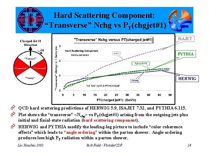 "Hard Scattering Component: ""Transverse"" Nchg vs PT(chgjet#1) ISAJET PYTHIA HERWIG Æ QCD hard scattering"