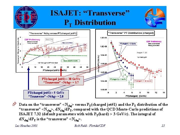 "ISAJET: ""Transverse"" PT Distribution PT(charged jet#1) > 30 Ge. V/c ""Transverse"" <Nchg> = 3."