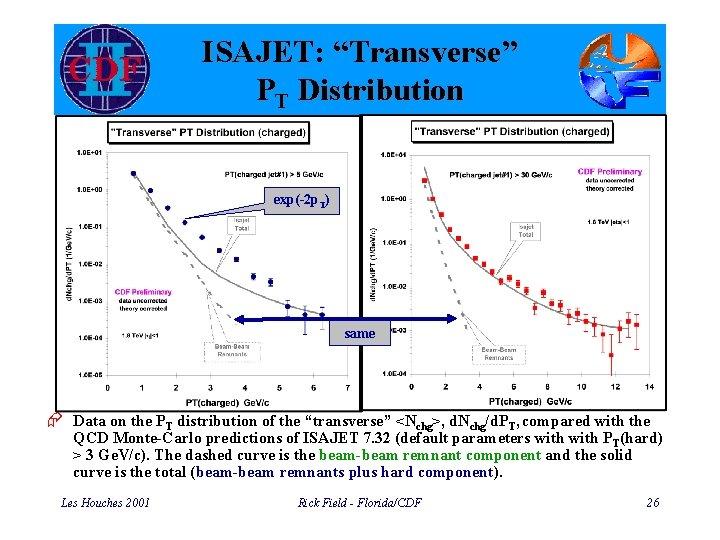 "ISAJET: ""Transverse"" PT Distribution exp(-2 p. T) same Æ Data on the PT distribution"