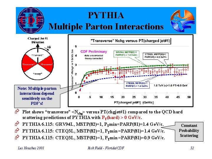 PYTHIA Multiple Parton Interactions Note: Multiple parton interactions depend sensitively on the PDF's! Æ