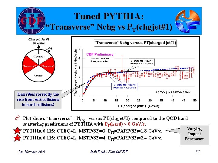 """Tuned PYTHIA: """"Transverse"""" Nchg vs PT(chgjet#1) Describes correctly the rise from soft-collisions to hard-collisions!"""