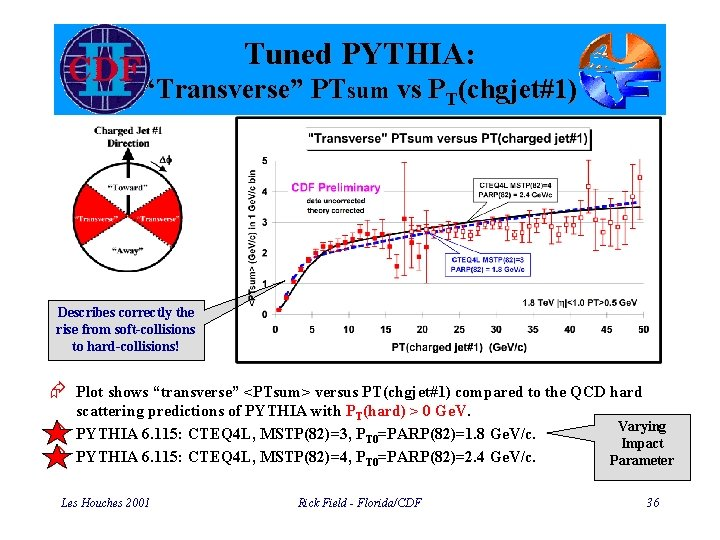 """Tuned PYTHIA: """"Transverse"""" PTsum vs PT(chgjet#1) Describes correctly the rise from soft-collisions to hard-collisions!"""