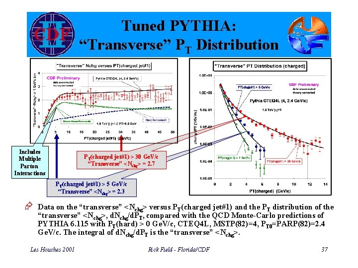 """Tuned PYTHIA: """"Transverse"""" PT Distribution Includes Multiple Parton Interactions PT(charged jet#1) > 30 Ge."""
