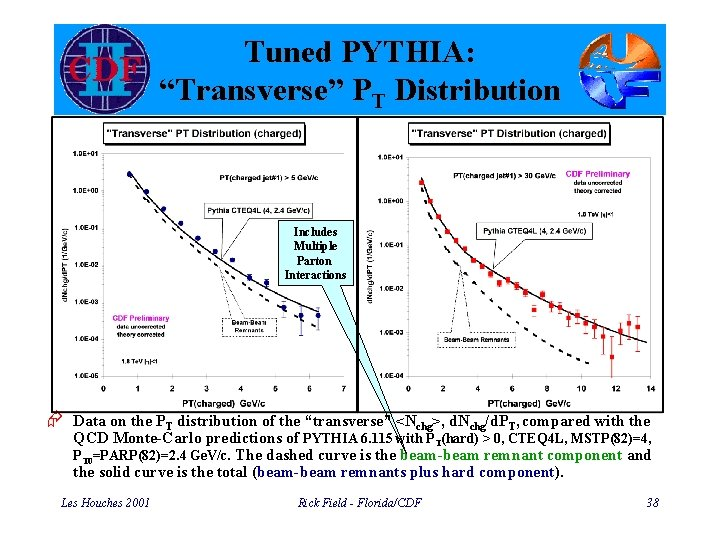 """Tuned PYTHIA: """"Transverse"""" PT Distribution Includes Multiple Parton Interactions Æ Data on the PT"""