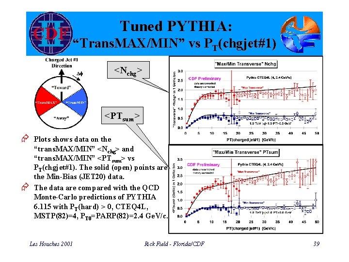 "Tuned PYTHIA: ""Trans. MAX/MIN"" vs PT(chgjet#1) <Nchg> <PTsum> Æ Plots shows data on the"