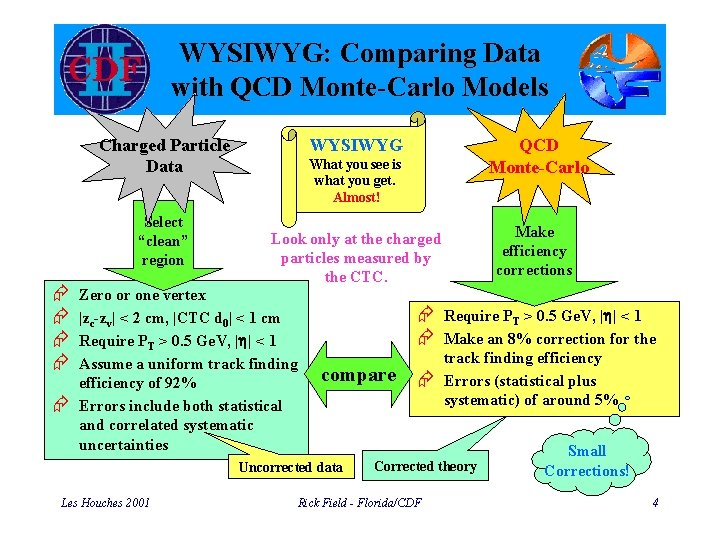 """WYSIWYG: Comparing Data with QCD Monte-Carlo Models Charged Particle Data Select """"clean"""" region Æ"""