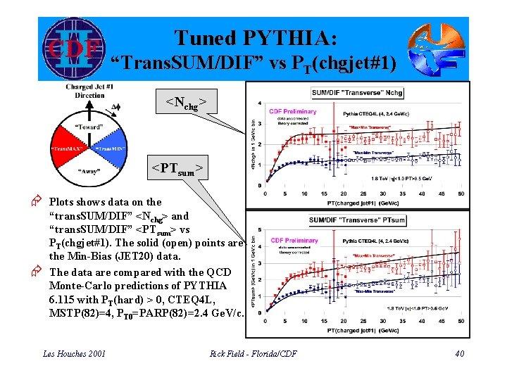 "Tuned PYTHIA: ""Trans. SUM/DIF"" vs PT(chgjet#1) <Nchg> <PTsum> Æ Plots shows data on the"