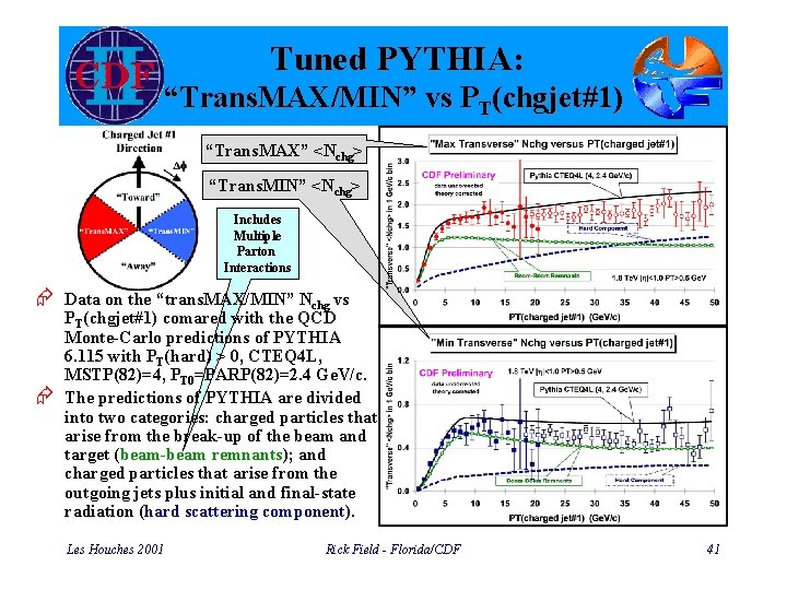 "Tuned PYTHIA: ""Trans. MAX/MIN"" vs PT(chgjet#1) ""Trans. MAX"" <Nchg> ""Trans. MIN"" <Nchg> Includes Multiple"