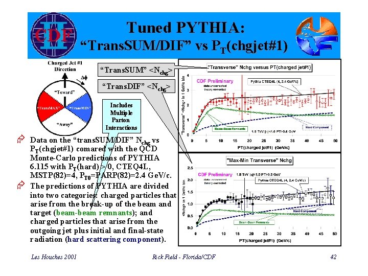 "Tuned PYTHIA: ""Trans. SUM/DIF"" vs PT(chgjet#1) ""Trans. SUM"" <Nchg> ""Trans. DIF"" <Nchg> Includes Multiple"