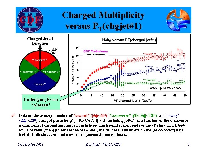 """Charged Multiplicity versus PT(chgjet#1) Underlying Event """"plateau"""" Æ Data on the average number of"""