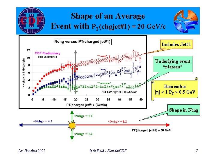 Shape of an Average Event with PT(chgjet#1) = 20 Ge. V/c Includes Jet#1 Underlying