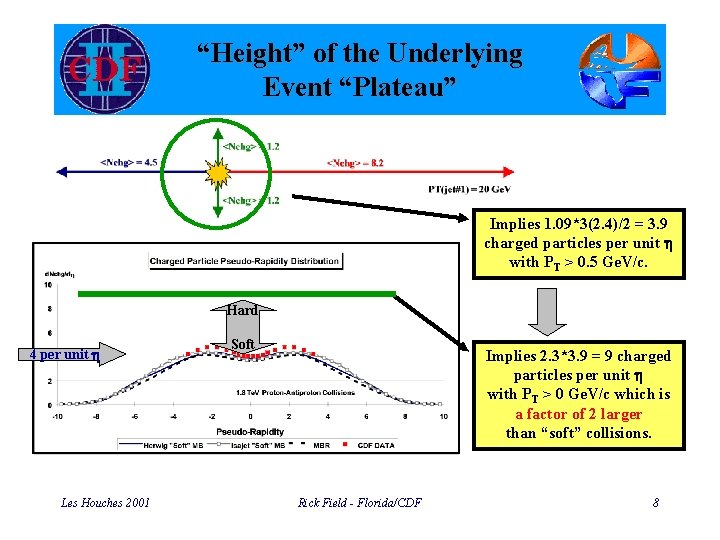"""""""Height"""" of the Underlying Event """"Plateau"""" Implies 1. 09*3(2. 4)/2 = 3. 9 charged"""