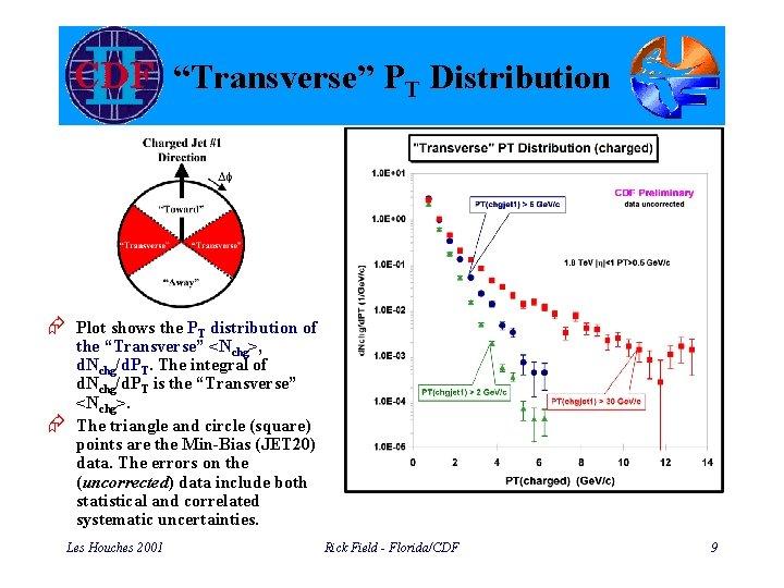 """Transverse"" PT Distribution Æ Plot shows the PT distribution of Æ the ""Transverse"" <Nchg>,"