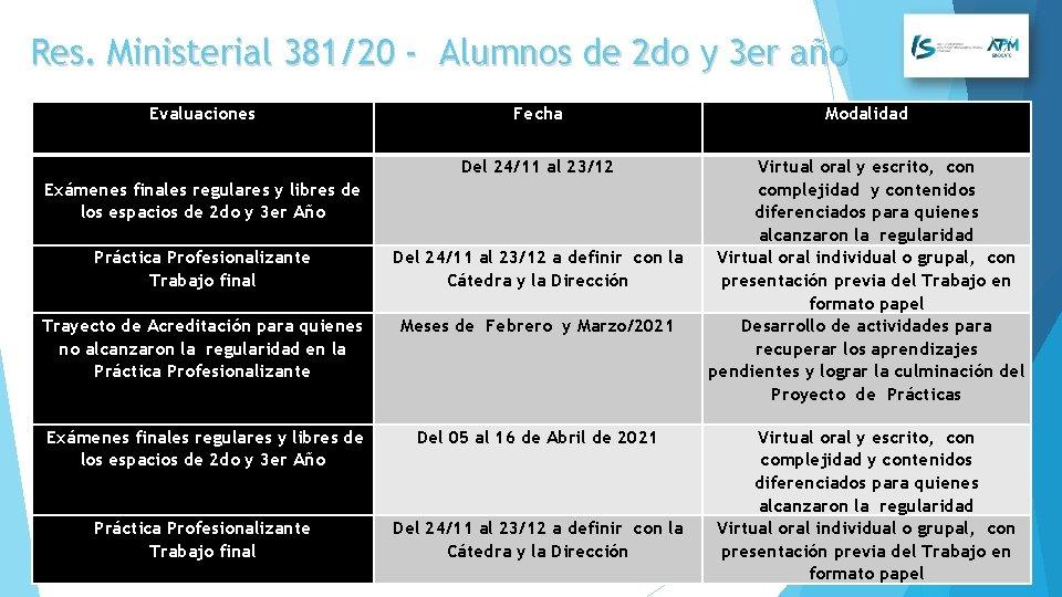 Res. Ministerial 381/20 - Alumnos de 2 do y 3 er año Evaluaciones Fecha