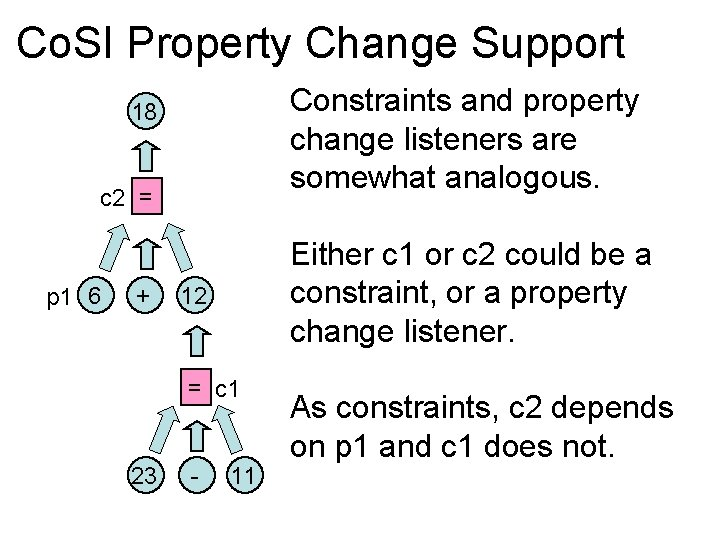Co. SI Property Change Support Constraints and property change listeners are somewhat analogous. 18