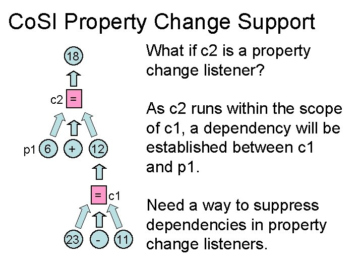 Co. SI Property Change Support What if c 2 is a property change listener?