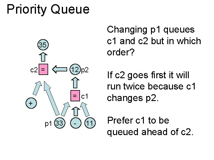 Priority Queue Changing p 1 queues c 1 and c 2 but in which