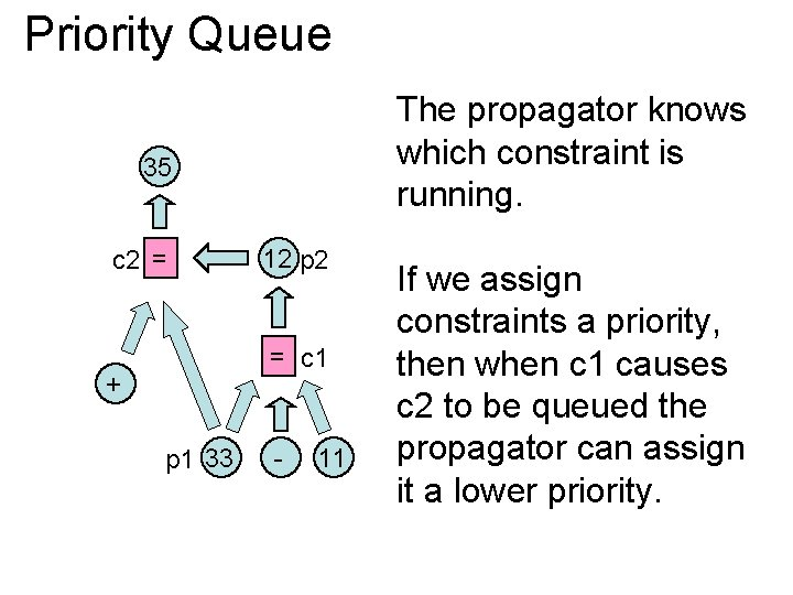 Priority Queue The propagator knows which constraint is running. 35 c 2 = 12