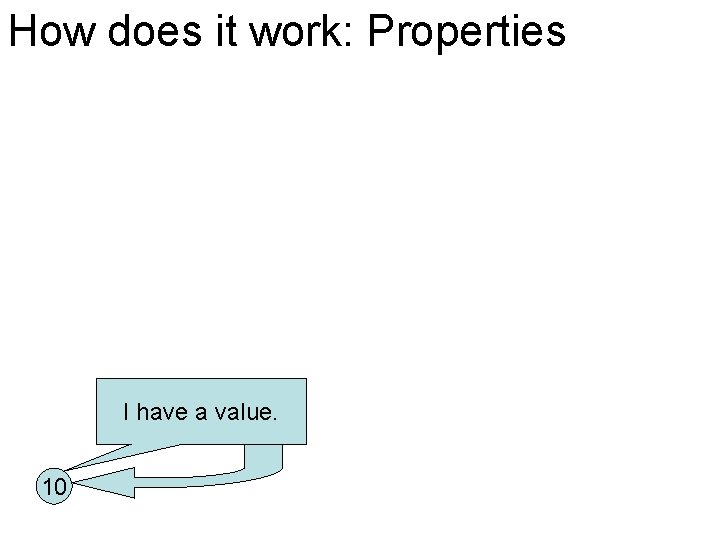 How does it work: Properties I have a value. 10