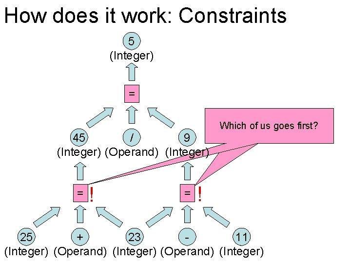 How does it work: Constraints 5 (Integer) = 45 / 9 (Integer) (Operand) (Integer)