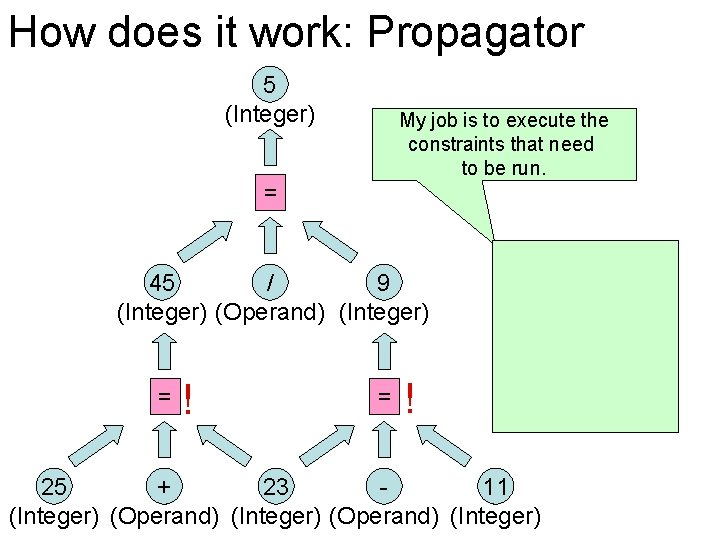 How does it work: Propagator 5 (Integer) My job is to execute the constraints