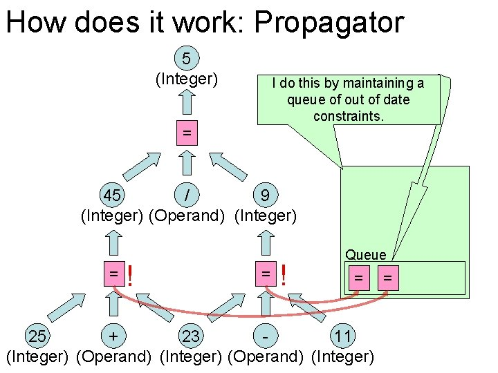 How does it work: Propagator 5 (Integer) I do this by maintaining a queue