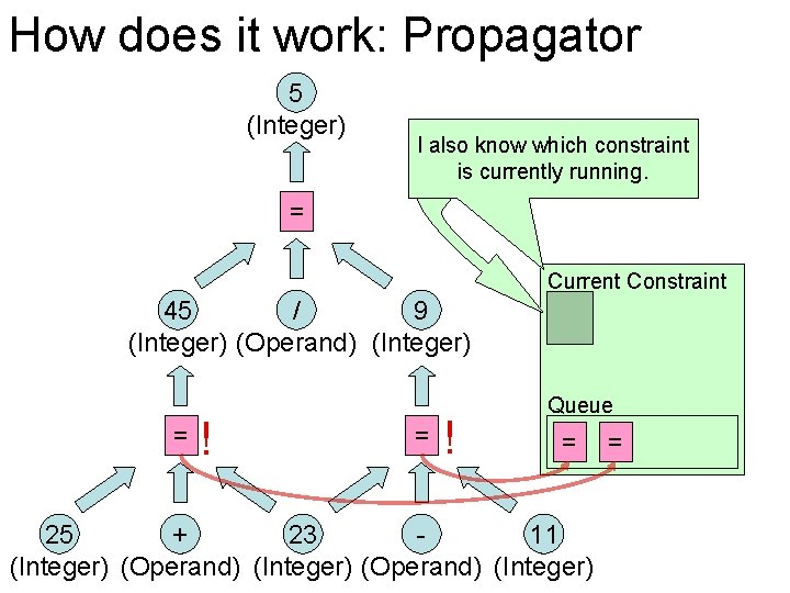 How does it work: Propagator 5 (Integer) I also know which constraint is currently