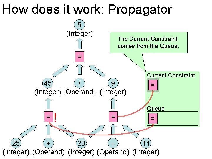 How does it work: Propagator 5 (Integer) The Current Constraint comes from the Queue.