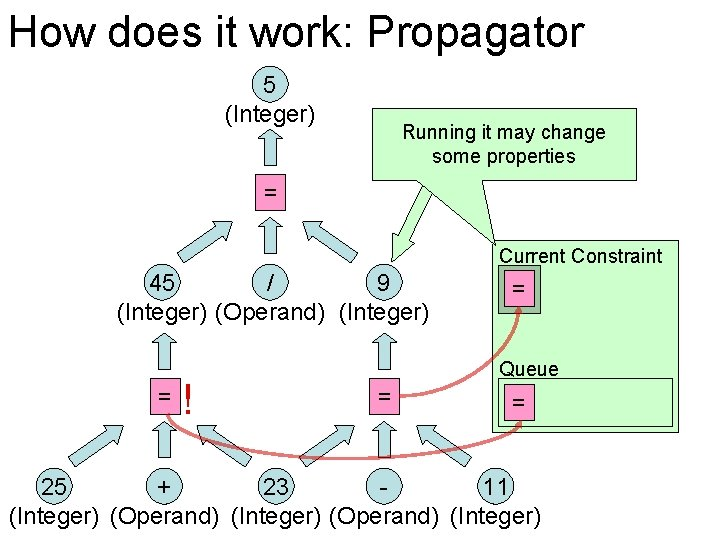 How does it work: Propagator 5 (Integer) Running it may change some properties =