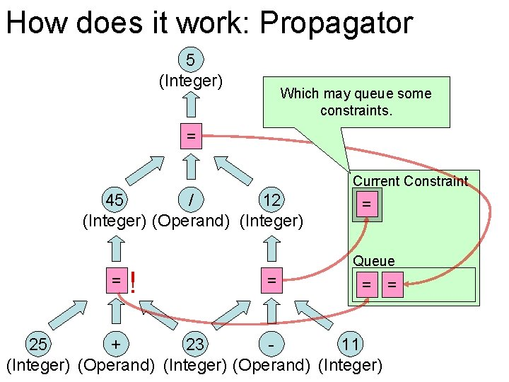 How does it work: Propagator 5 (Integer) Which may queue some constraints. = Current