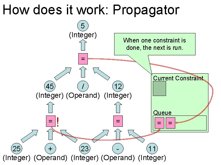 How does it work: Propagator 5 (Integer) When one constraint is done, the next