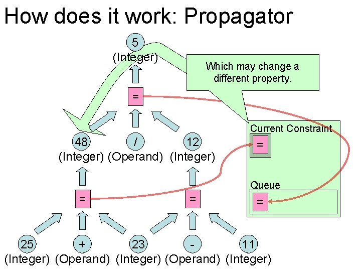 How does it work: Propagator 5 (Integer) Which may change a different property. =