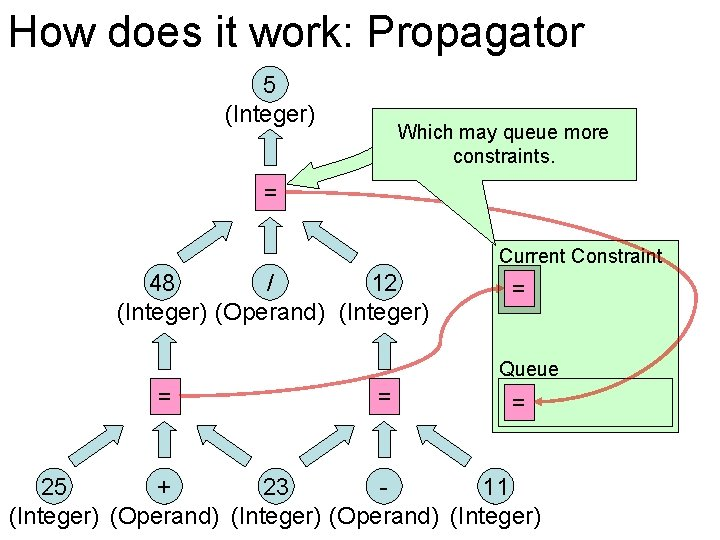 How does it work: Propagator 5 (Integer) Which may queue more constraints. = Current