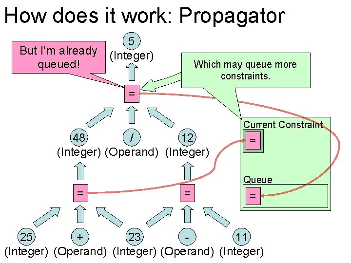 How does it work: Propagator But I'm already queued! 5 (Integer) Which may queue